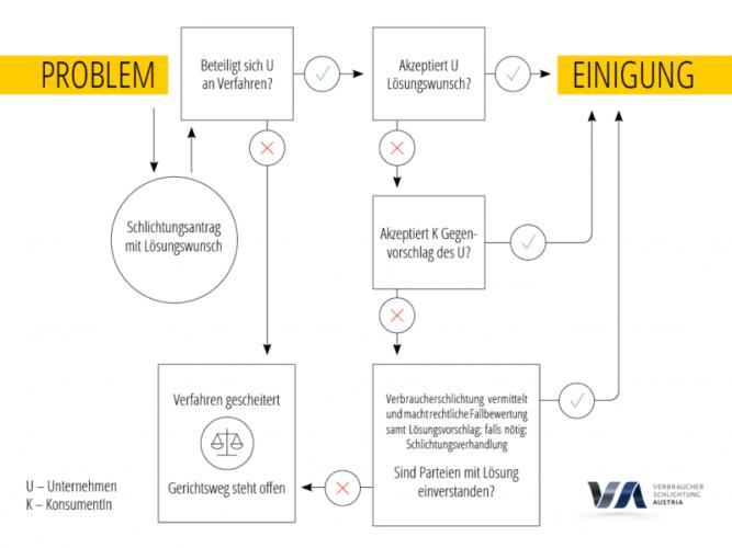 180306_vsa_infografik_verfahrensablauf